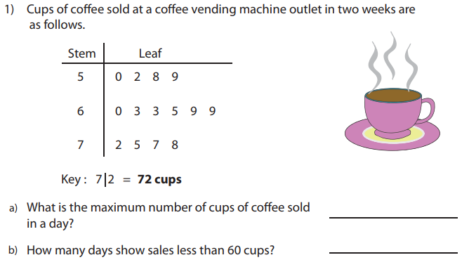 1)  a)  b)  Cups of coffee sold at a coffee vending machine outlet in two weeks are  as follows.  Stem  5  6  7  Leaf  o  o  2  2  3  5  8  3  7  9  5  8  9  9  Key: 712 =  72 cups  What is the maximum number of cups of coffee sold  in a day?  How many days show sales less than 60 cups?