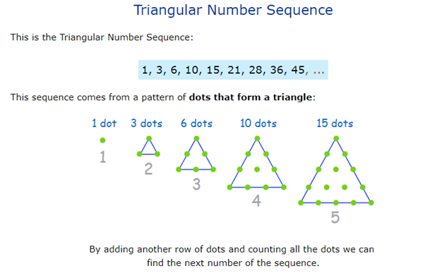 Triangular Number Sequence  This is the Triangular Number Sequence:  1, 3, 6, 10, 15, 21, 28, 36, 45,  This sequence comes from a pattern of dots that form a triangle:  I dot 3 dots 6 dots  1  2  3  10 dots  4  15 dots  5  By adding another row of dots and counting all the dots we can  find the next number of the sequence.